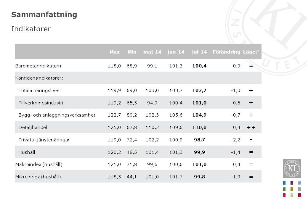 Sammanfattning Indikatorer MaxMinmaj-14jun-14jul-14FörändringLäget ¹ Barometerindikatorn118,068,999,1101,3100,4-0,9 = Konfidensindikatorer: Totala när