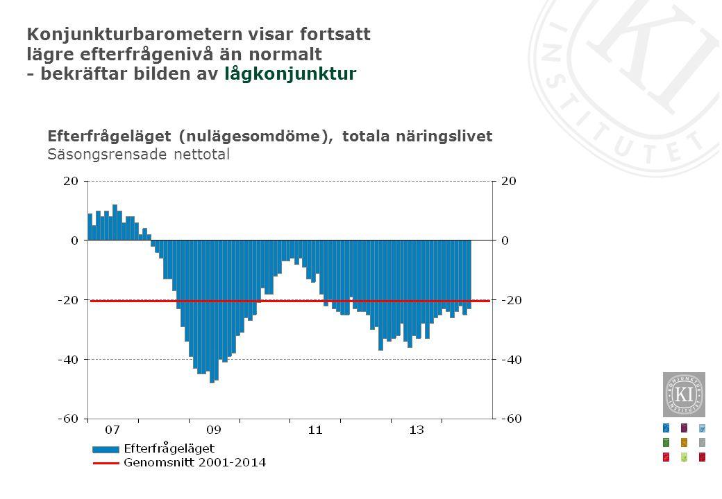 Efterfrågeläget (nulägesomdöme), totala näringslivet Säsongsrensade nettotal Konjunkturbarometern visar fortsatt lägre efterfrågenivå än normalt - bek