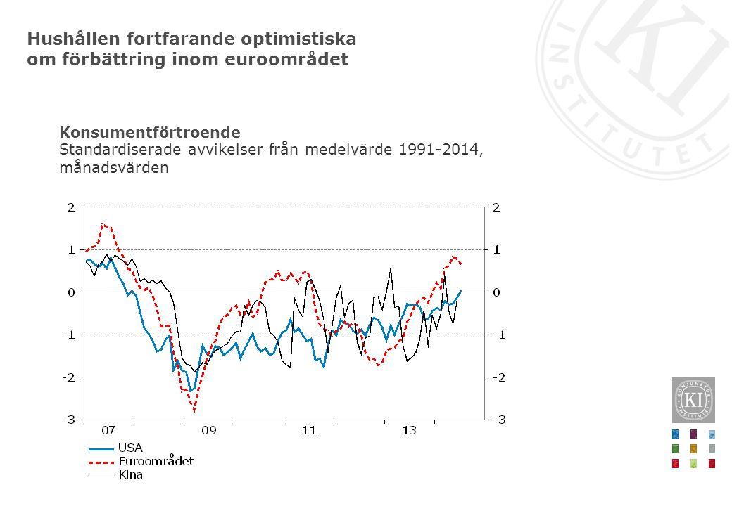 Hushållen fortfarande optimistiska om förbättring inom euroområdet Standardiserade avvikelser från medelvärde 1991-2014, månadsvärden Konsumentförtroe