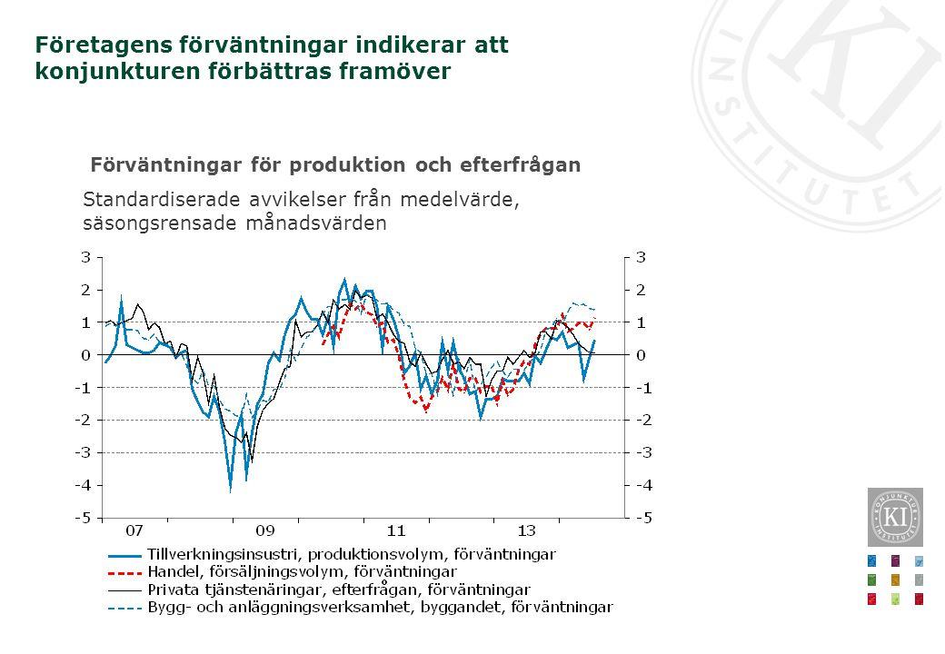 Förväntningar för produktion och efterfrågan Standardiserade avvikelser från medelvärde, säsongsrensade månadsvärden Företagens förväntningar indikera