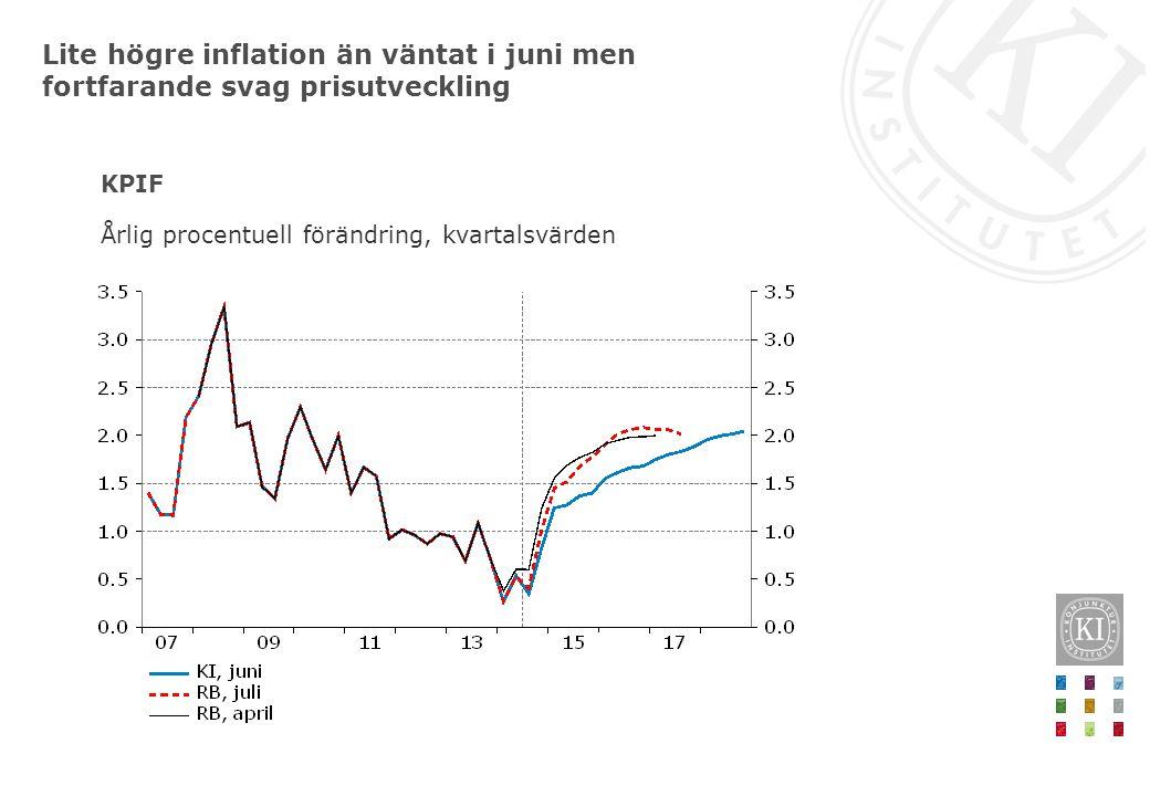 KPIF Årlig procentuell förändring, kvartalsvärden Lite högre inflation än väntat i juni men fortfarande svag prisutveckling
