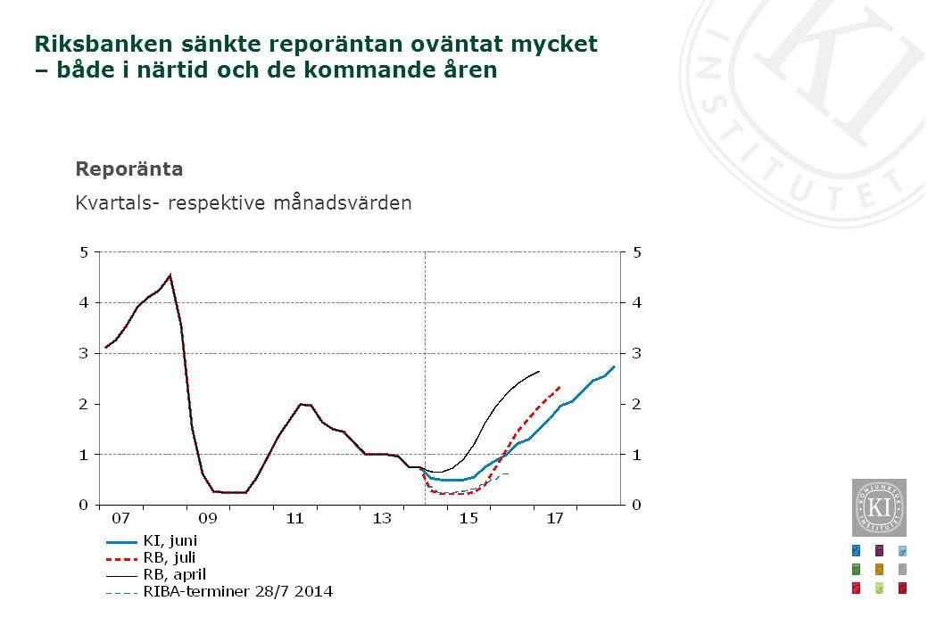 Reporänta Kvartals- respektive månadsvärden Riksbanken sänkte reporäntan oväntat mycket – både i närtid och de kommande åren