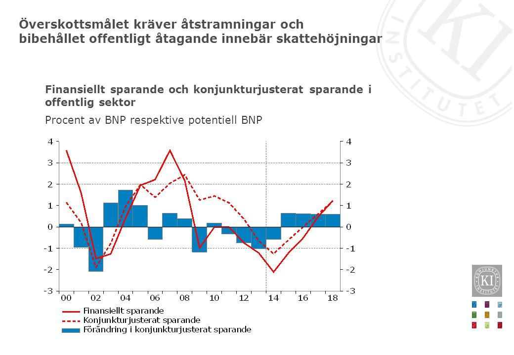 Finansiellt sparande och konjunkturjusterat sparande i offentlig sektor Procent av BNP respektive potentiell BNP Överskottsmålet kräver åtstramningar