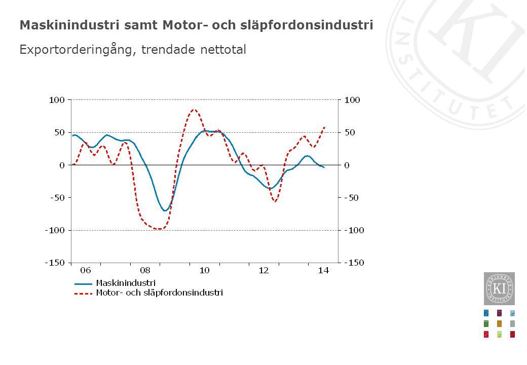 Sammanfattning av Konjunkturläget, juni 2014 Återhämtningen fortskrider i maklig takt – Jämförelsevis trög exportutveckling Bostadsinvesteringarna tar fart – Bidrar både till konjunkturåterhämtning och på sikt bättre fungerande bostadsmarknad Sysselsättningsgraden fortsätter att öka men arbetslösheten vänder ner först mot slutet av 2014 Mycket låg inflation i år Riksbanken sänker reporäntan i juli Skattehöjningar krävs för att nå överskottsmålet