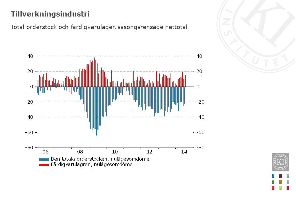 Förväntningar för produktion och efterfrågan Standardiserade avvikelser från medelvärde, säsongsrensade månadsvärden Företagens förväntningar indikerar att konjunkturen förbättras framöver