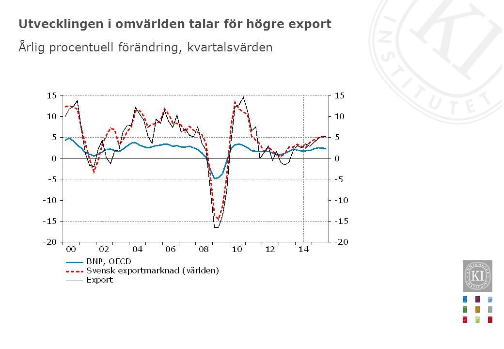 Utvecklingen i omvärlden talar för högre export Årlig procentuell förändring, kvartalsvärden