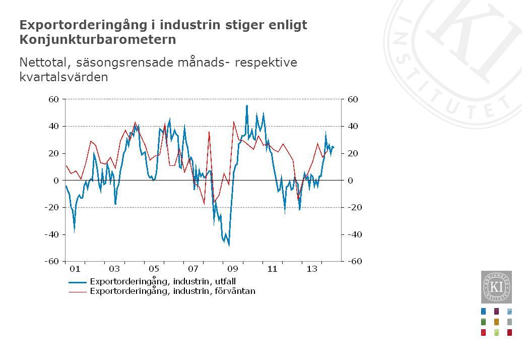 Exportorderingång i industrin stiger enligt Konjunkturbarometern Nettotal, säsongsrensade månads- respektive kvartalsvärden