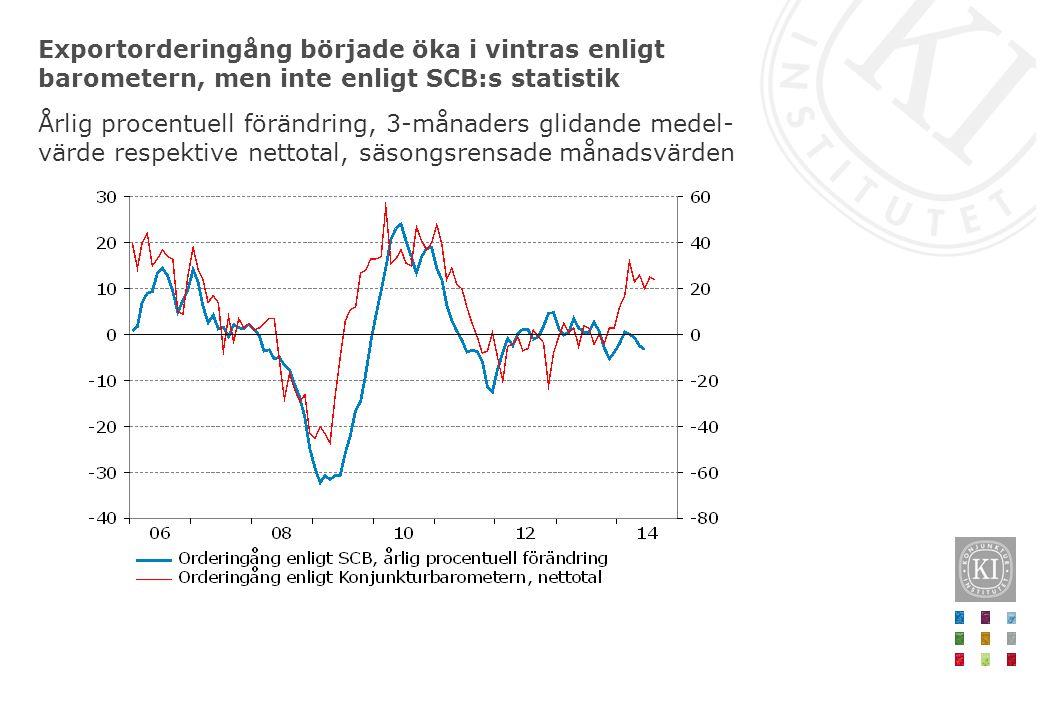Exportorderingång började öka i vintras enligt barometern, men inte enligt SCB:s statistik Årlig procentuell förändring, 3-månaders glidande medel- värde respektive nettotal, säsongsrensade månadsvärden