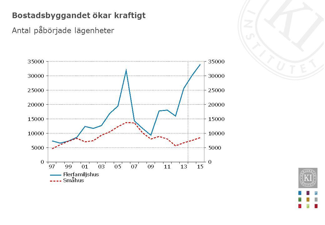 Bostadsbyggandet ökar kraftigt Antal påbörjade lägenheter