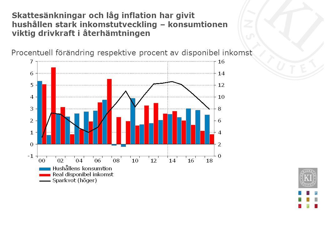 Skattesänkningar och låg inflation har givit hushållen stark inkomstutveckling – konsumtionen viktig drivkraft i återhämtningen Procentuell förändring respektive procent av disponibel inkomst