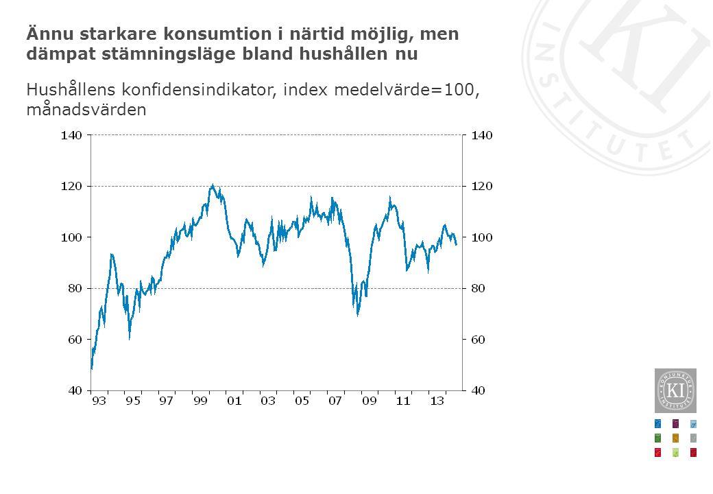 Ännu starkare konsumtion i närtid möjlig, men dämpat stämningsläge bland hushållen nu Hushållens konfidensindikator, index medelvärde=100, månadsvärden