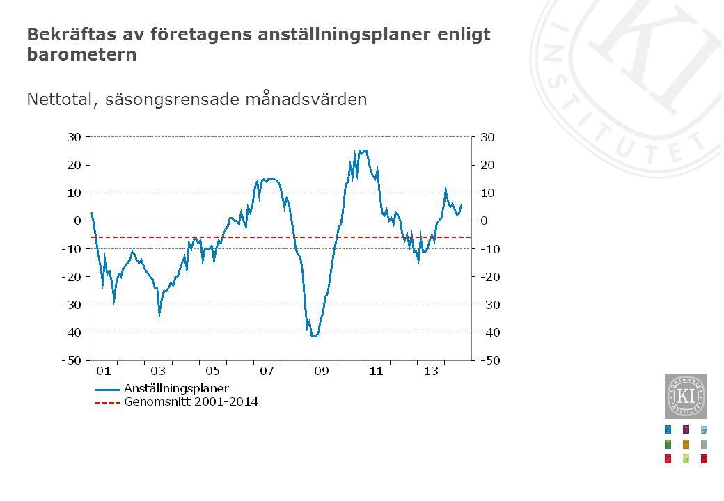 Bekräftas av företagens anställningsplaner enligt barometern Nettotal, säsongsrensade månadsvärden
