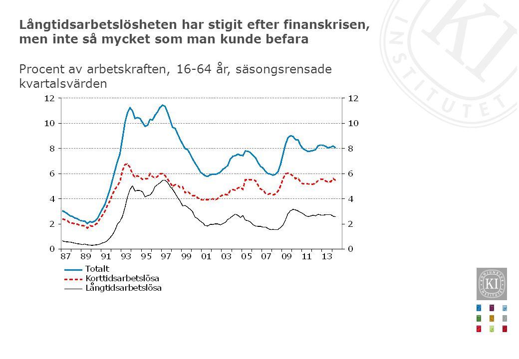 Långtidsarbetslösheten har stigit efter finanskrisen, men inte så mycket som man kunde befara Procent av arbetskraften, 16-64 år, säsongsrensade kvartalsvärden
