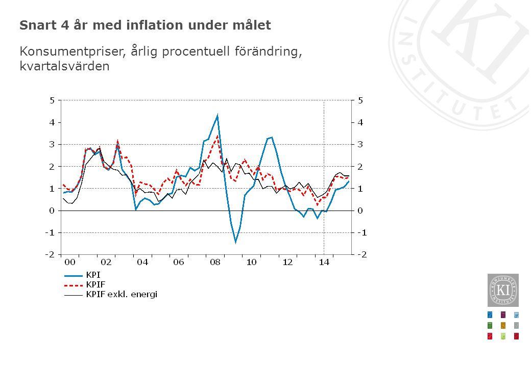 Snart 4 år med inflation under målet Konsumentpriser, årlig procentuell förändring, kvartalsvärden