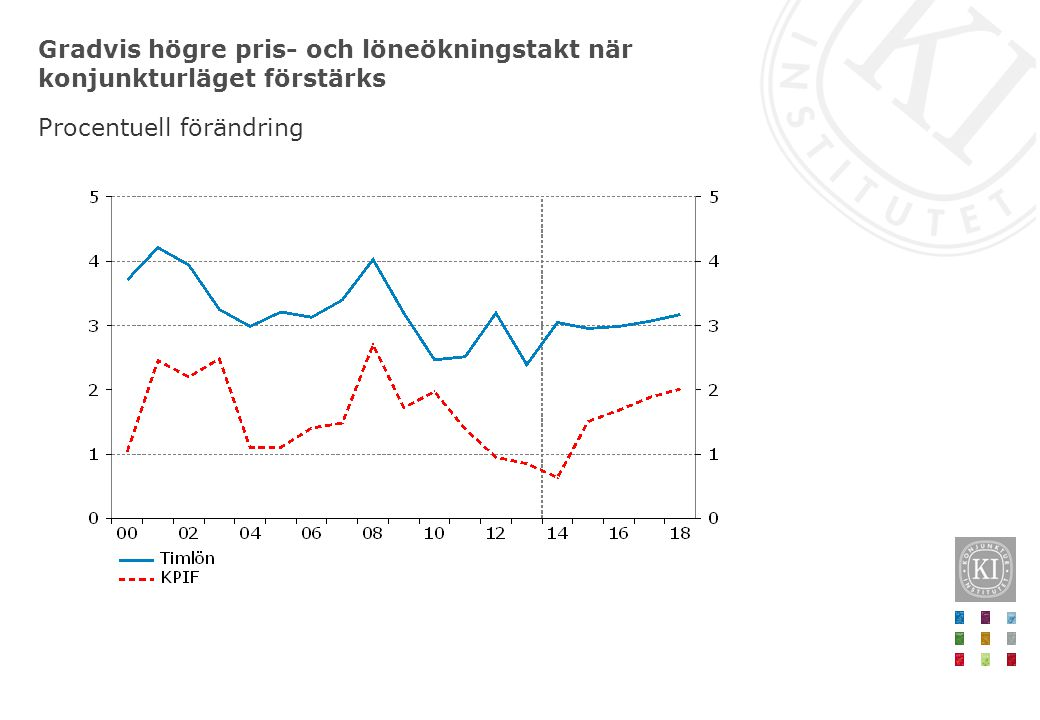 Gradvis högre pris- och löneökningstakt när konjunkturläget förstärks Procentuell förändring