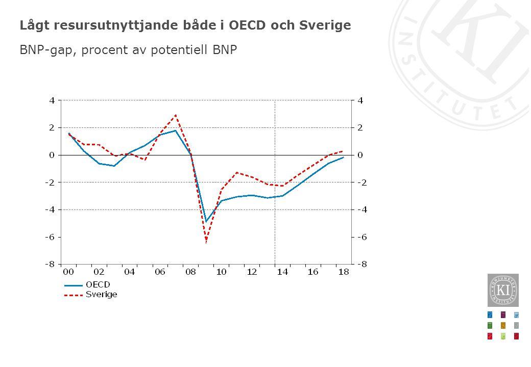 Lågt resursutnyttjande både i OECD och Sverige BNP-gap, procent av potentiell BNP