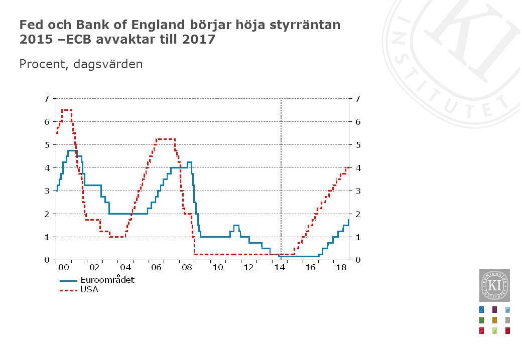 Fed och Bank of England börjar höja styrräntan 2015 –ECB avvaktar till 2017 Procent, dagsvärden