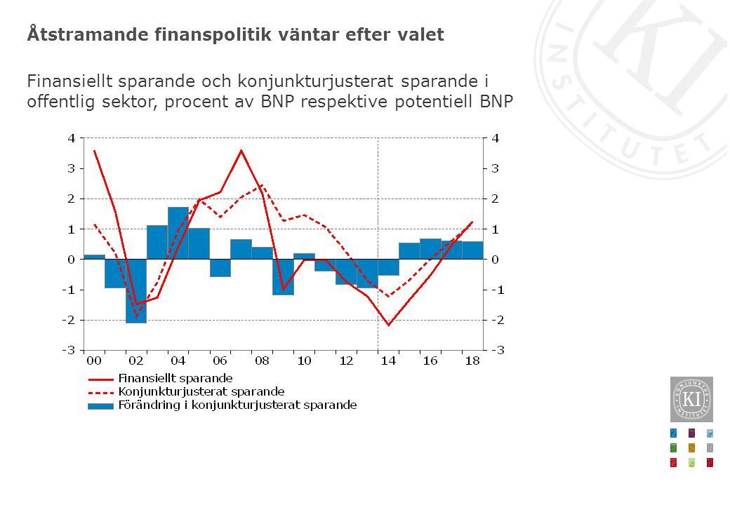 Åtstramande finanspolitik väntar efter valet Finansiellt sparande och konjunkturjusterat sparande i offentlig sektor, procent av BNP respektive potentiell BNP