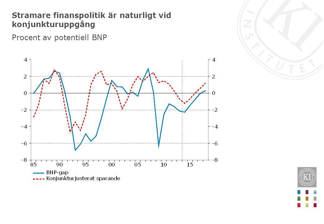 Stramare finanspolitik är naturligt vid konjunkturuppgång Procent av potentiell BNP