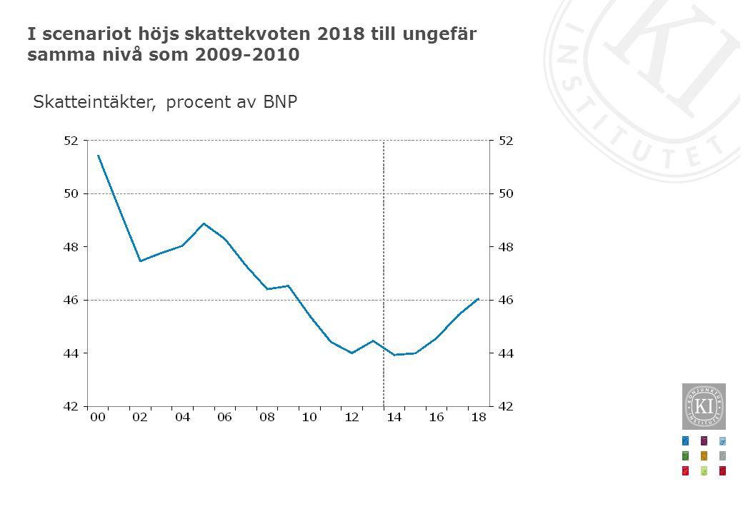 I scenariot höjs skattekvoten 2018 till ungefär samma nivå som 2009-2010 Skatteintäkter, procent av BNP