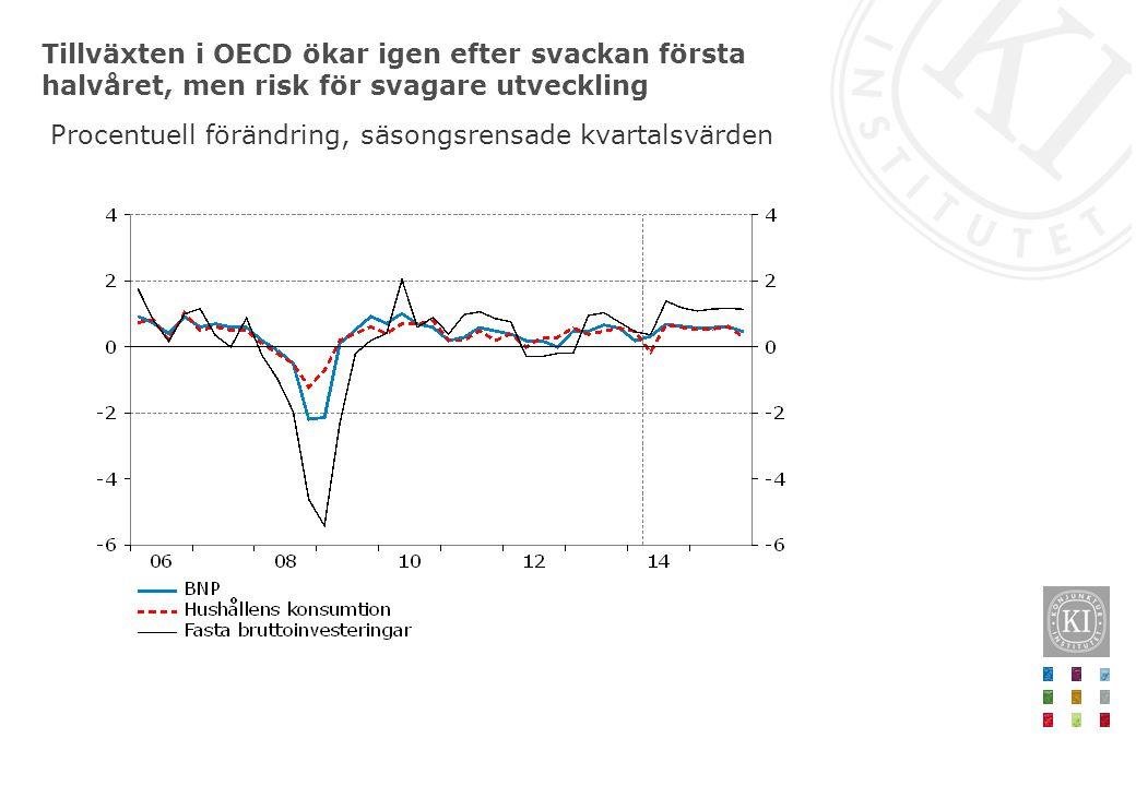 Tillväxten i OECD ökar igen efter svackan första halvåret, men risk för svagare utveckling Procentuell förändring, säsongsrensade kvartalsvärden