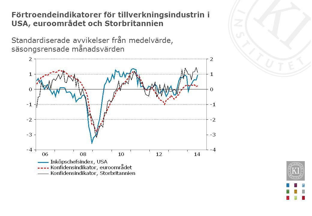 Förtroendeindikatorer för tillverkningsindustrin i USA, euroområdet och Storbritannien Standardiserade avvikelser från medelvärde, säsongsrensade månadsvärden