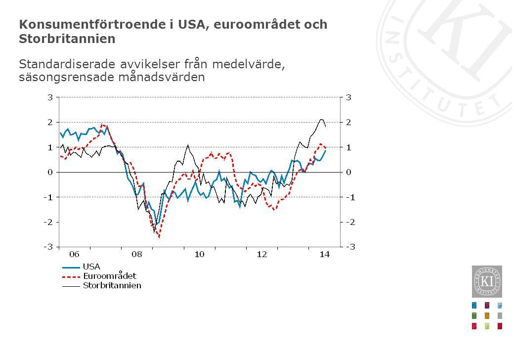 Konsumentförtroende i USA, euroområdet och Storbritannien Standardiserade avvikelser från medelvärde, säsongsrensade månadsvärden
