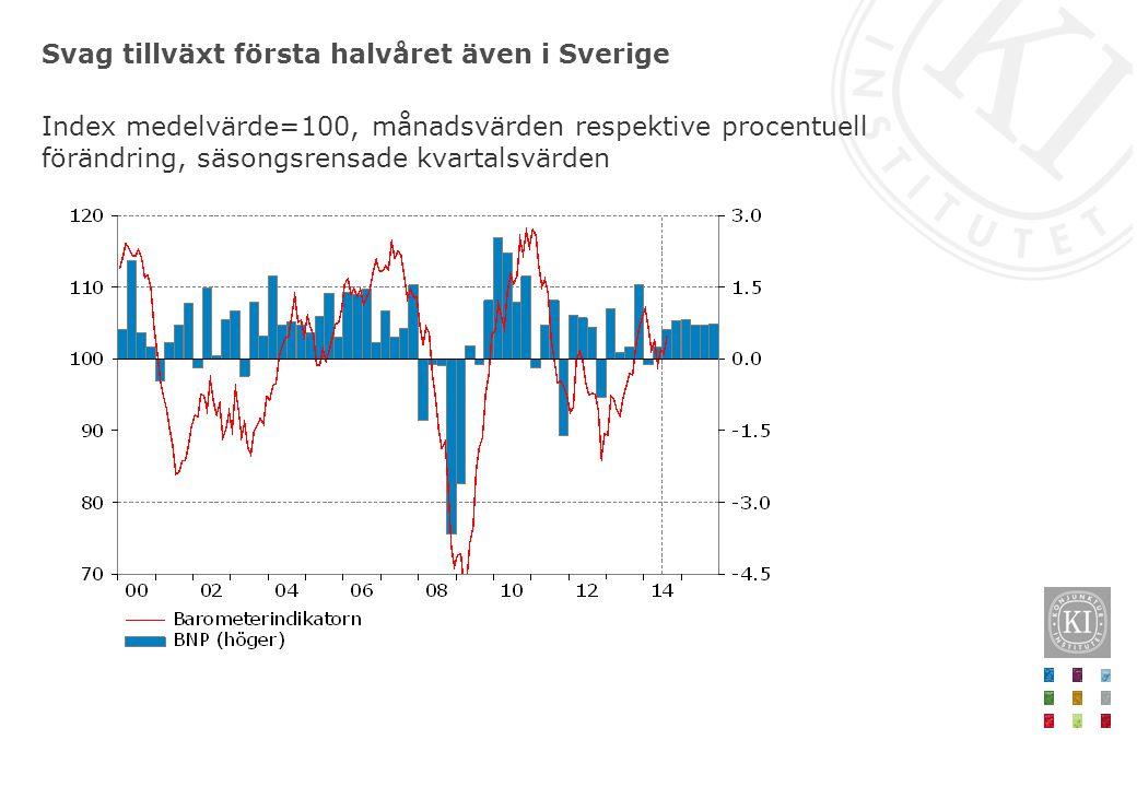 Fortsatt svag efterfrågan på svensk export Total export, miljarder kronor, fasta priser respektive procentuell förändring, säsongsrensade kvartalsvärden