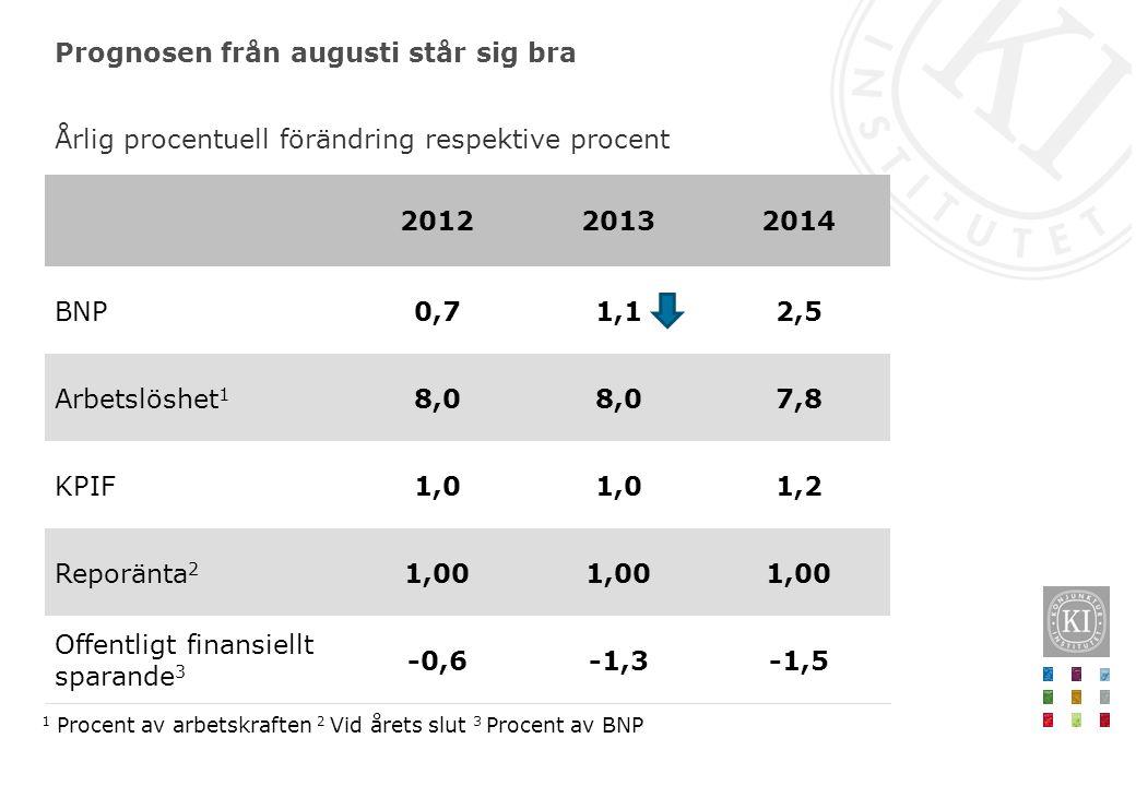 Prognosen från augusti står sig bra Årlig procentuell förändring respektive procent 1 Procent av arbetskraften 2 Vid årets slut 3 Procent av BNP -1,5-1,3-0,6 Offentligt finansiellt sparande 3 1,00 Reporänta 2 1,21,0 KPIF 7,88,0 Arbetslöshet 1 2,51,10,7BNP 201420132012