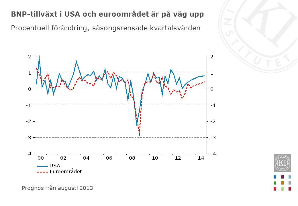 BNP-tillväxt i USA och euroområdet är på väg upp Procentuell förändring, säsongsrensade kvartalsvärden Prognos från augusti 2013