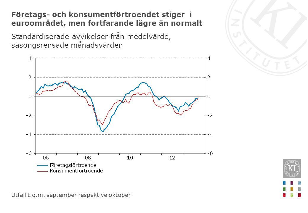 Företags- och konsumentförtroendet stiger i euroområdet, men fortfarande lägre än normalt Standardiserade avvikelser från medelvärde, säsongsrensade månadsvärden Utfall t.o.m.