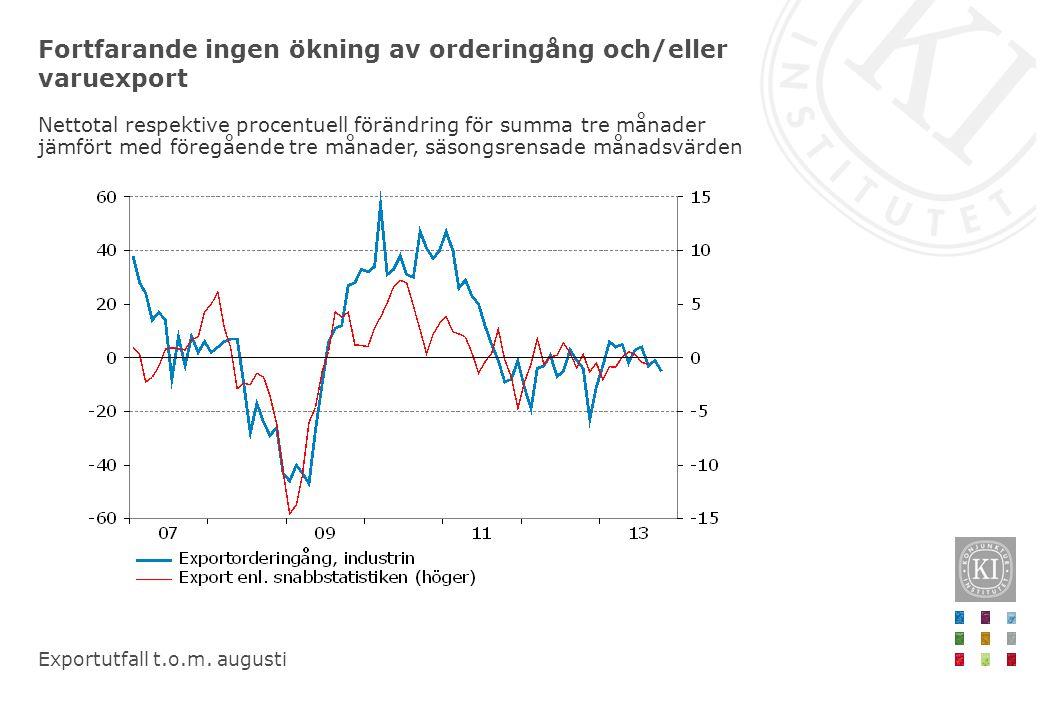 Fortfarande ingen ökning av orderingång och/eller varuexport Nettotal respektive procentuell förändring för summa tre månader jämfört med föregående tre månader, säsongsrensade månadsvärden Exportutfall t.o.m.