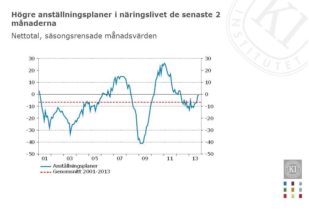 Högre anställningsplaner i näringslivet de senaste 2 månaderna Nettotal, säsongsrensade månadsvärden