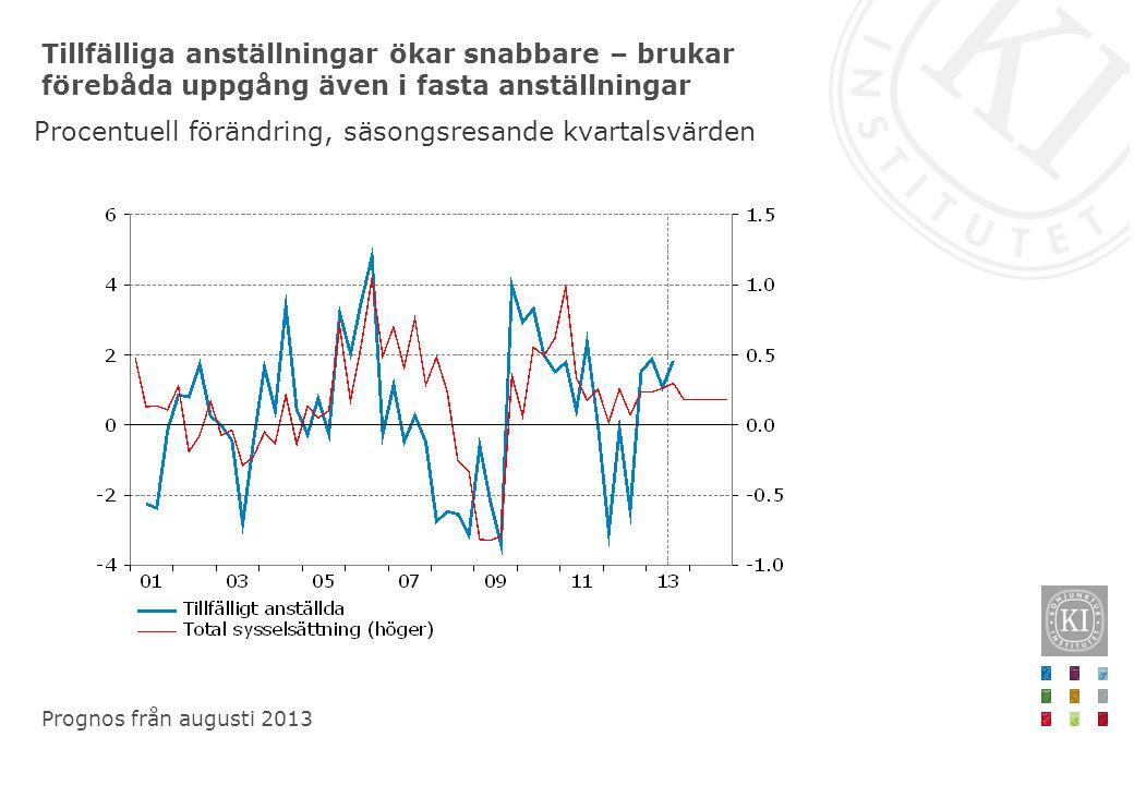 Tillfälliga anställningar ökar snabbare – brukar förebåda uppgång även i fasta anställningar Procentuell förändring, säsongsresande kvartalsvärden Prognos från augusti 2013