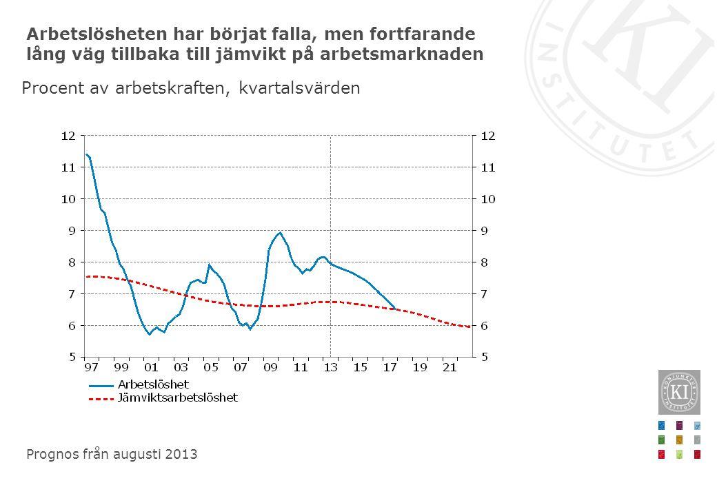 Arbetslösheten har börjat falla, men fortfarande lång väg tillbaka till jämvikt på arbetsmarknaden Procent av arbetskraften, kvartalsvärden Prognos från augusti 2013
