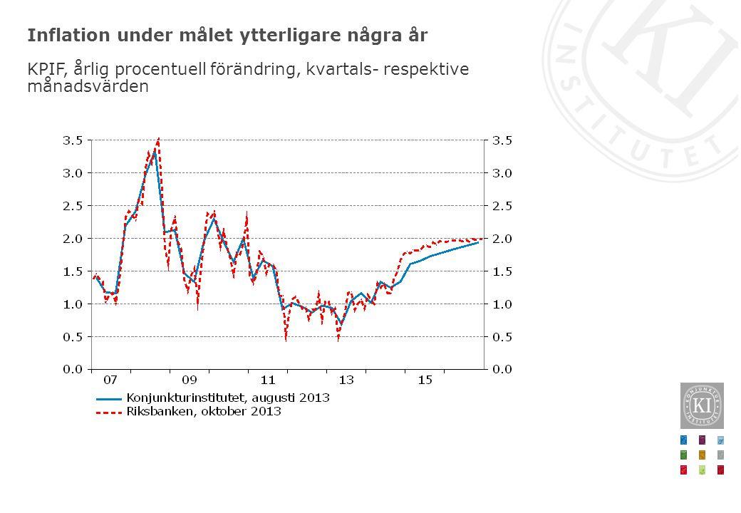 Inflation under målet ytterligare några år KPIF, årlig procentuell förändring, kvartals- respektive månadsvärden