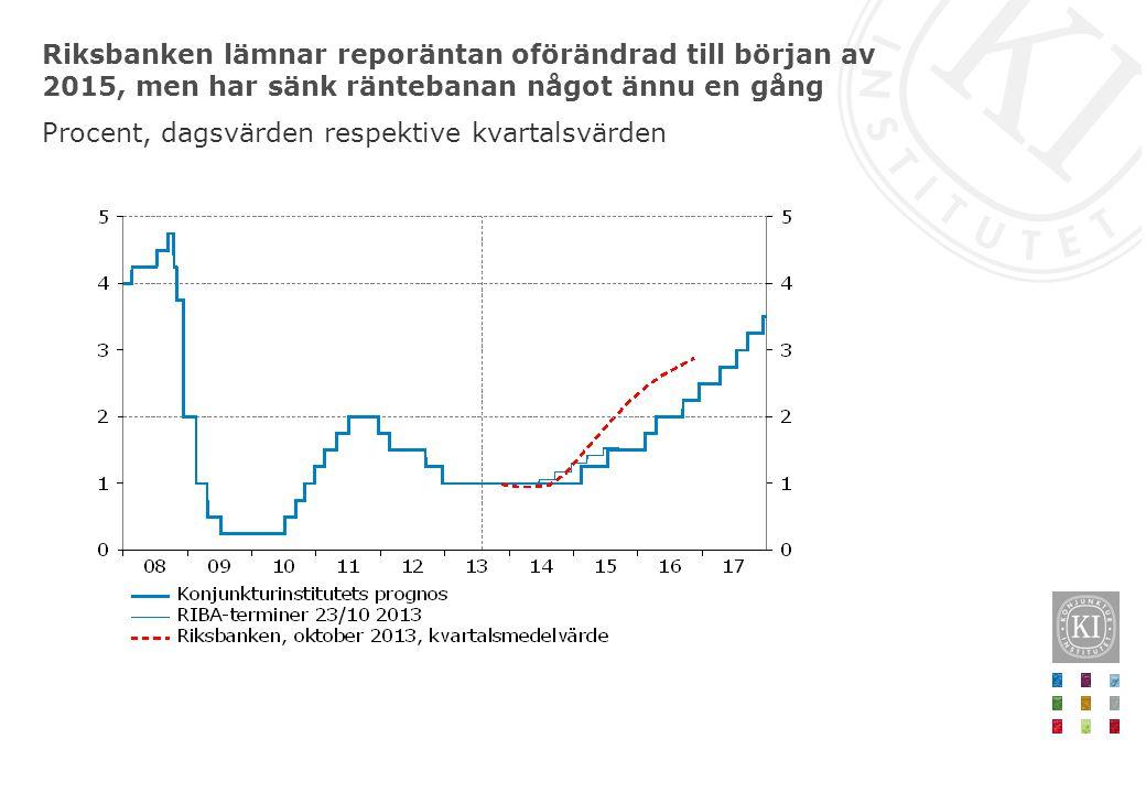 Riksbanken lämnar reporäntan oförändrad till början av 2015, men har sänk räntebanan något ännu en gång Procent, dagsvärden respektive kvartalsvärden