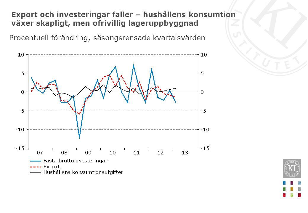 Export och investeringar faller – hushållens konsumtion växer skapligt, men ofrivillig lageruppbyggnad Procentuell förändring, säsongsrensade kvartalsvärden