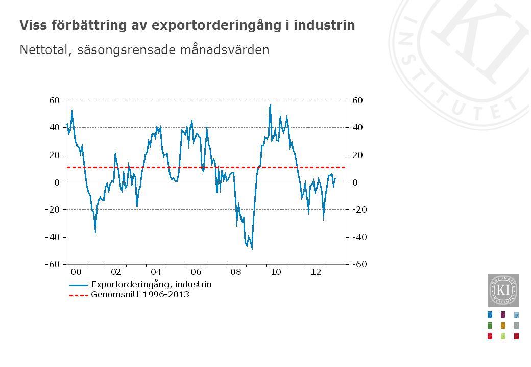 Viss förbättring av exportorderingång i industrin Nettotal, säsongsrensade månadsvärden
