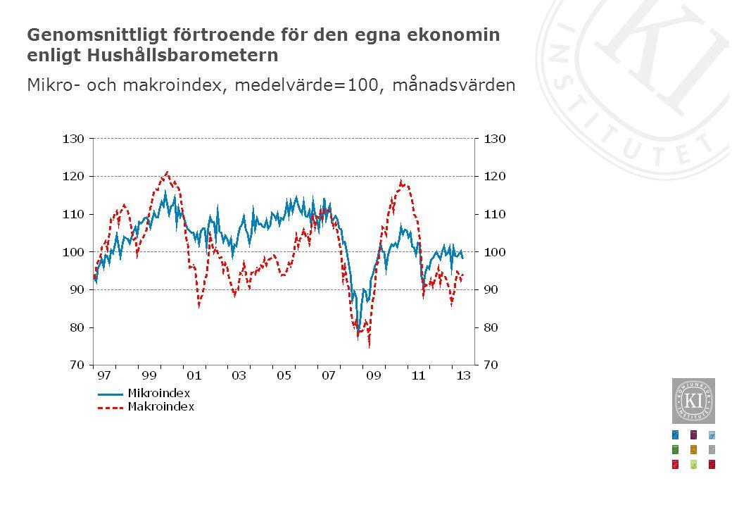 Genomsnittligt förtroende för den egna ekonomin enligt Hushållsbarometern Mikro- och makroindex, medelvärde=100, månadsvärden