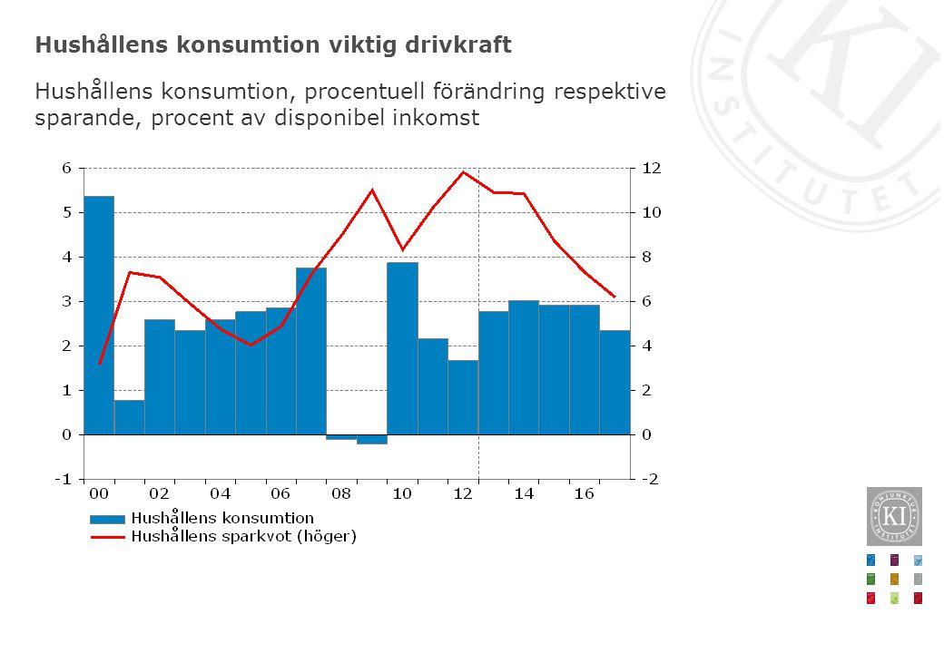 Hushållens konsumtion viktig drivkraft Hushållens konsumtion, procentuell förändring respektive sparande, procent av disponibel inkomst