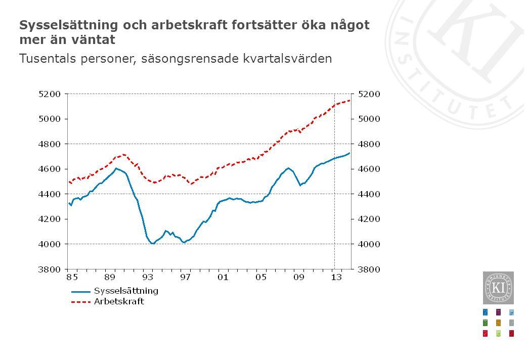 Sysselsättning och arbetskraft fortsätter öka något mer än väntat Tusentals personer, säsongsrensade kvartalsvärden
