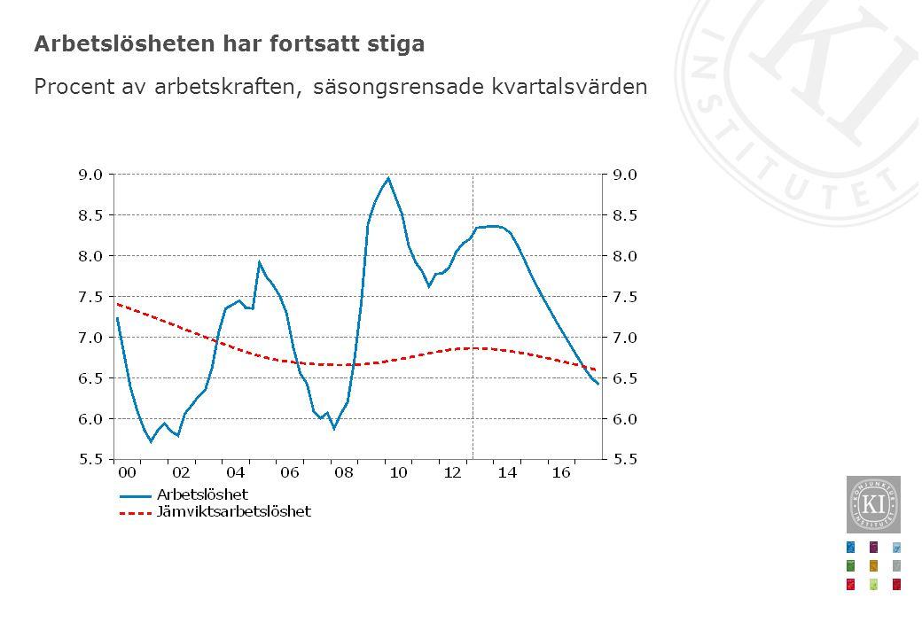Arbetslösheten har fortsatt stiga Procent av arbetskraften, säsongsrensade kvartalsvärden