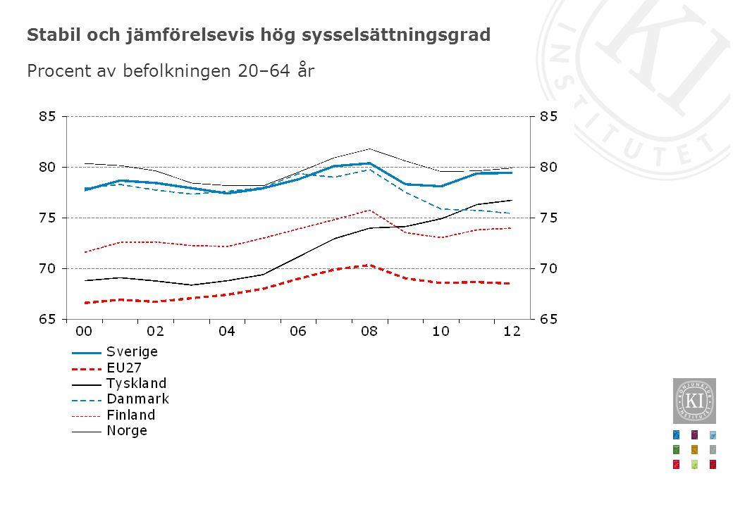 Stabil och jämförelsevis hög sysselsättningsgrad Procent av befolkningen 20–64 år