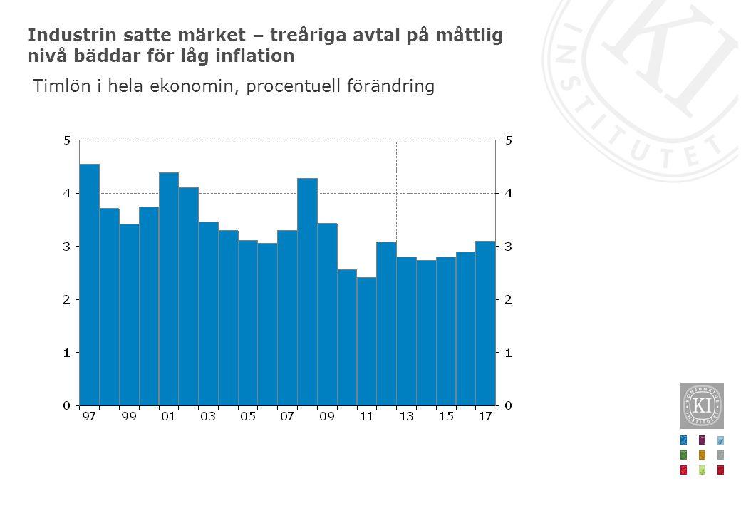 Industrin satte märket – treåriga avtal på måttlig nivå bäddar för låg inflation Timlön i hela ekonomin, procentuell förändring