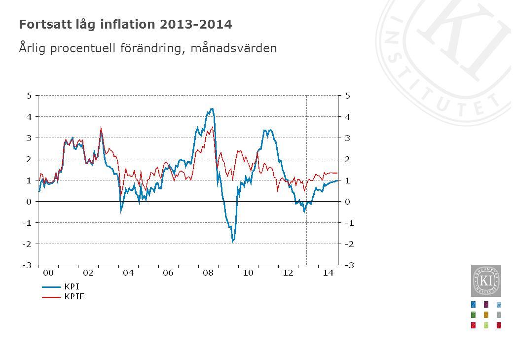 Fortsatt låg inflation 2013-2014 Årlig procentuell förändring, månadsvärden