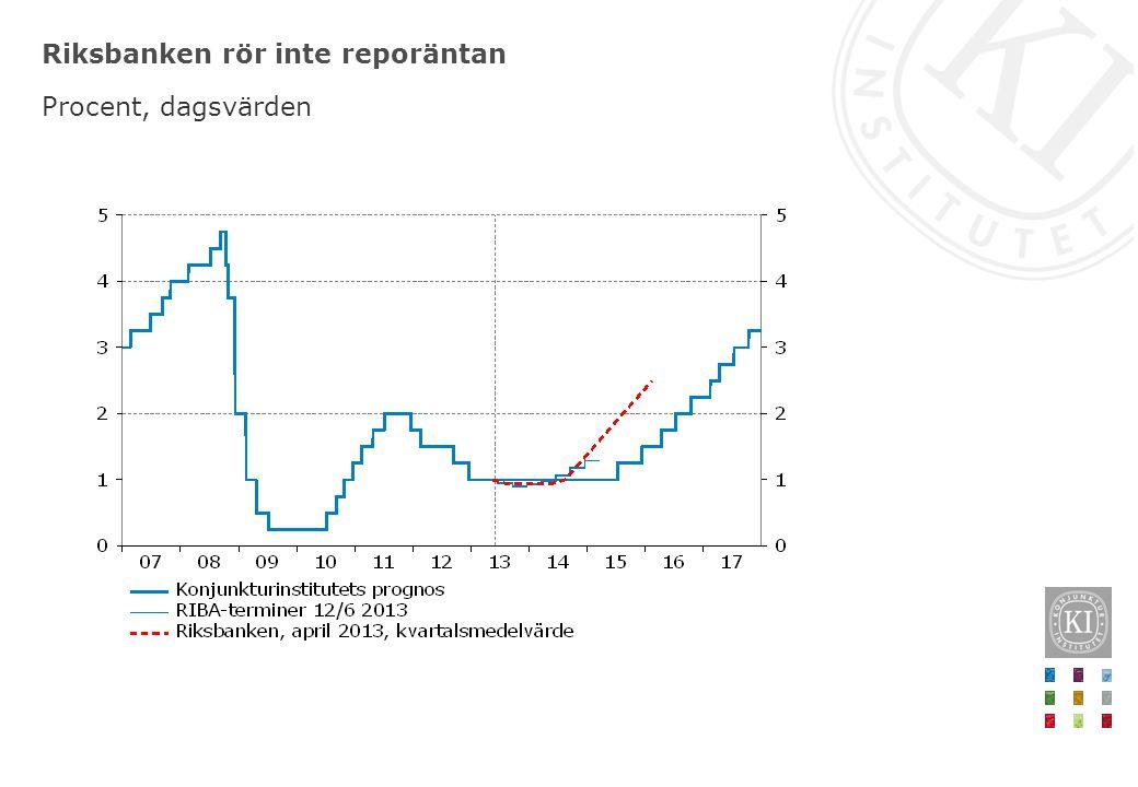 Riksbanken rör inte reporäntan Procent, dagsvärden