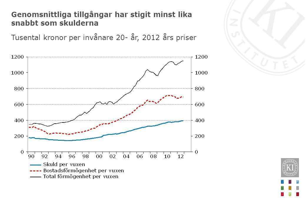 Genomsnittliga tillgångar har stigit minst lika snabbt som skulderna Tusental kronor per invånare 20- år, 2012 års priser