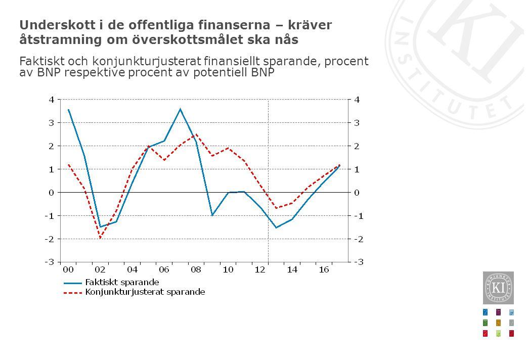 Underskott i de offentliga finanserna – kräver åtstramning om överskottsmålet ska nås Faktiskt och konjunkturjusterat finansiellt sparande, procent av BNP respektive procent av potentiell BNP