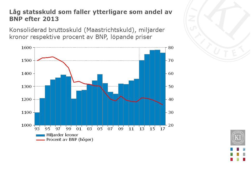 Låg statsskuld som faller ytterligare som andel av BNP efter 2013 Konsoliderad bruttoskuld (Maastrichtskuld), miljarder kronor respektive procent av BNP, löpande priser